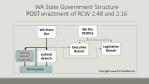 WA State Gov chart